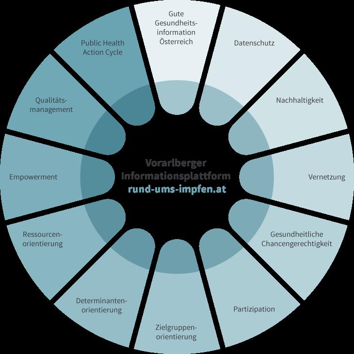 Die zwölf Grundprinzipien des Projekts.
